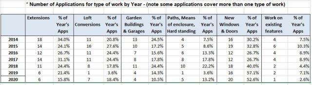 Planning_Apps_Type_Summary_2014-2020