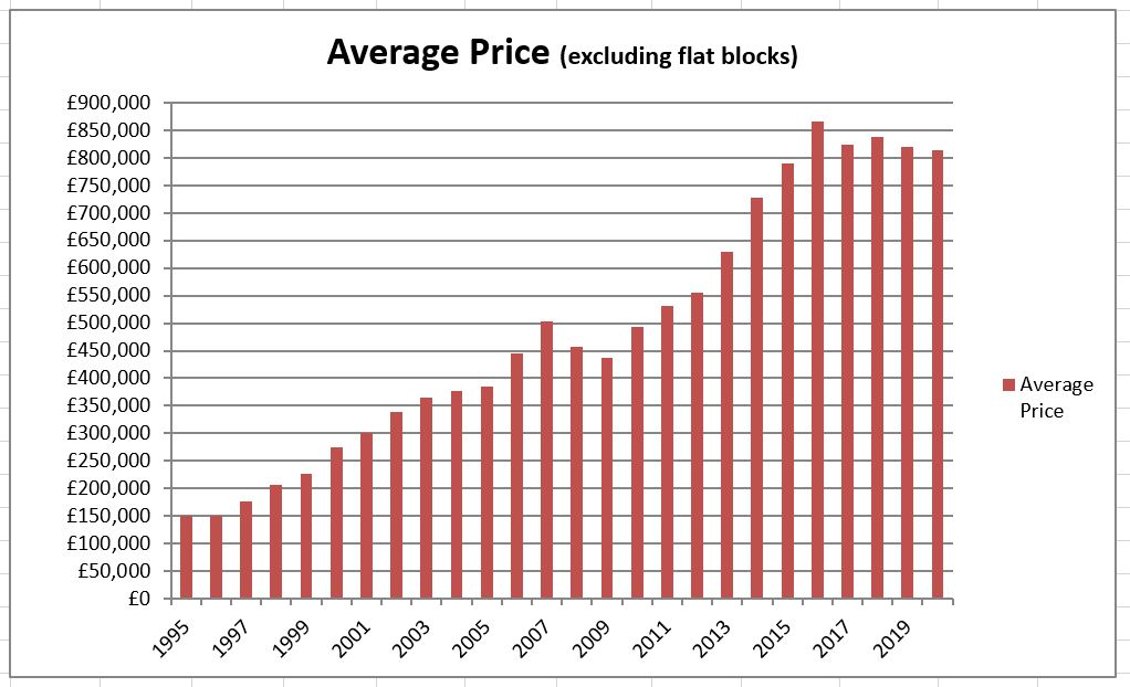 Value_of_Sales_Graph_1995-2020